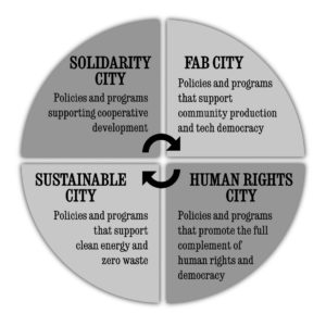 This is the basic outline of our Transition City Vision. These are the components we are organizing to get the City of Jackson to adopt.